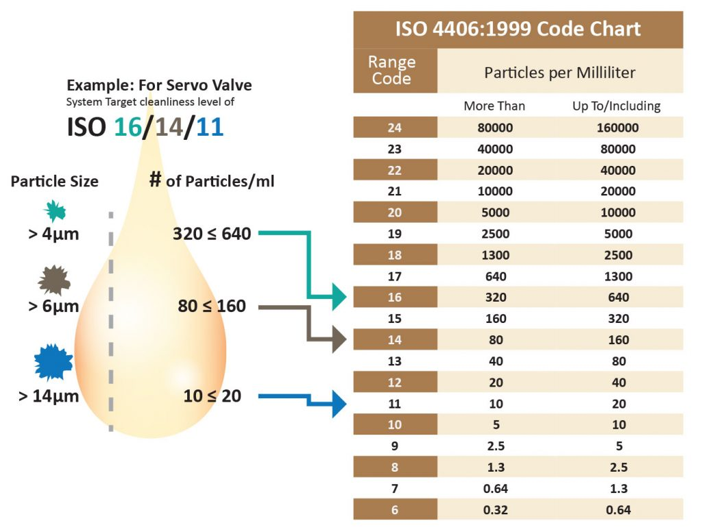 ISO Codes
